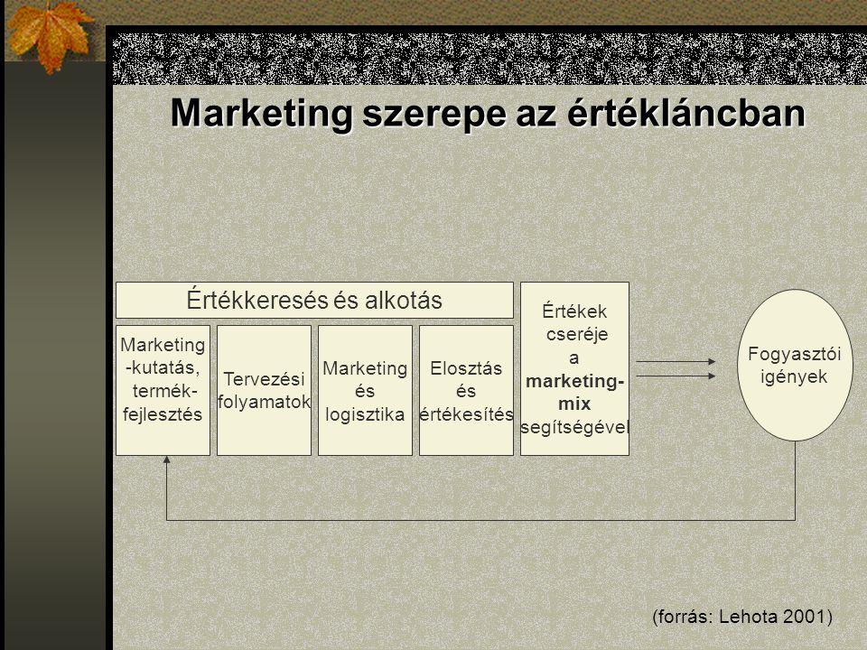 Marketing szerepe az értékláncban