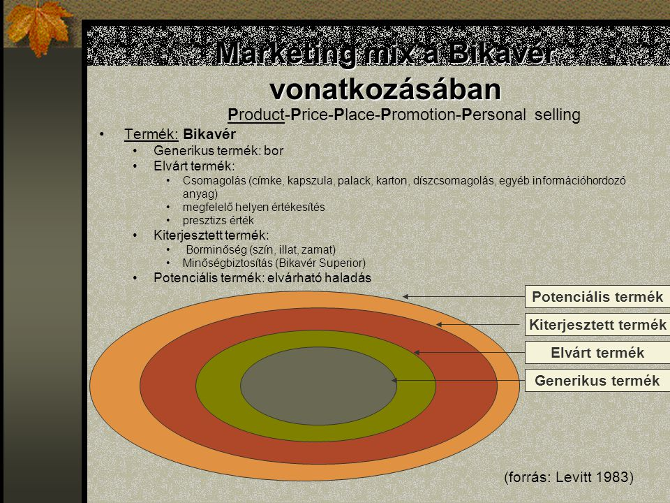 Marketing mix a Bikavér vonatkozásában