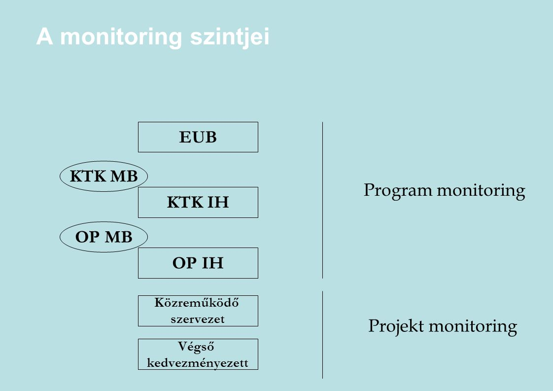A monitoring szintjei EUB KTK MB Program monitoring KTK IH OP MB OP IH