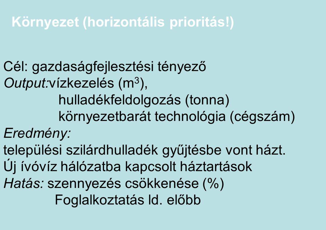 Környezet (horizontális prioritás!)