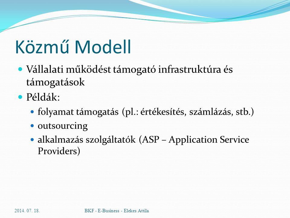 Közmű Modell Vállalati működést támogató infrastruktúra és támogatások