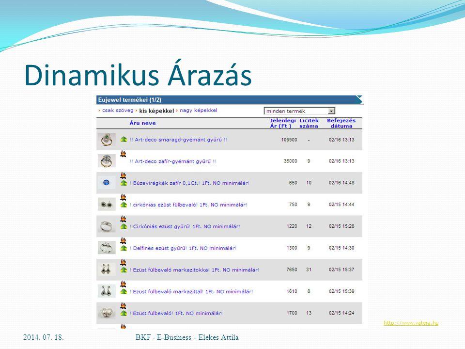 Dinamikus Árazás 2017.04.04. BKF - E-Business - Elekes Attila