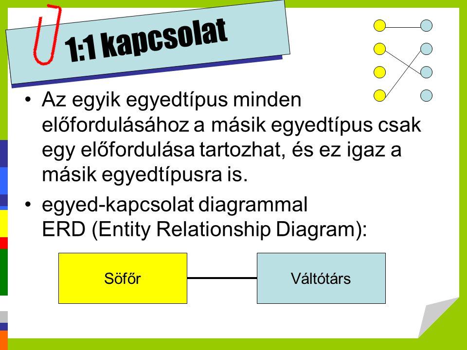1:1 kapcsolat Az egyik egyedtípus minden előfordulásához a másik egyedtípus csak egy előfordulása tartozhat, és ez igaz a másik egyedtípusra is.