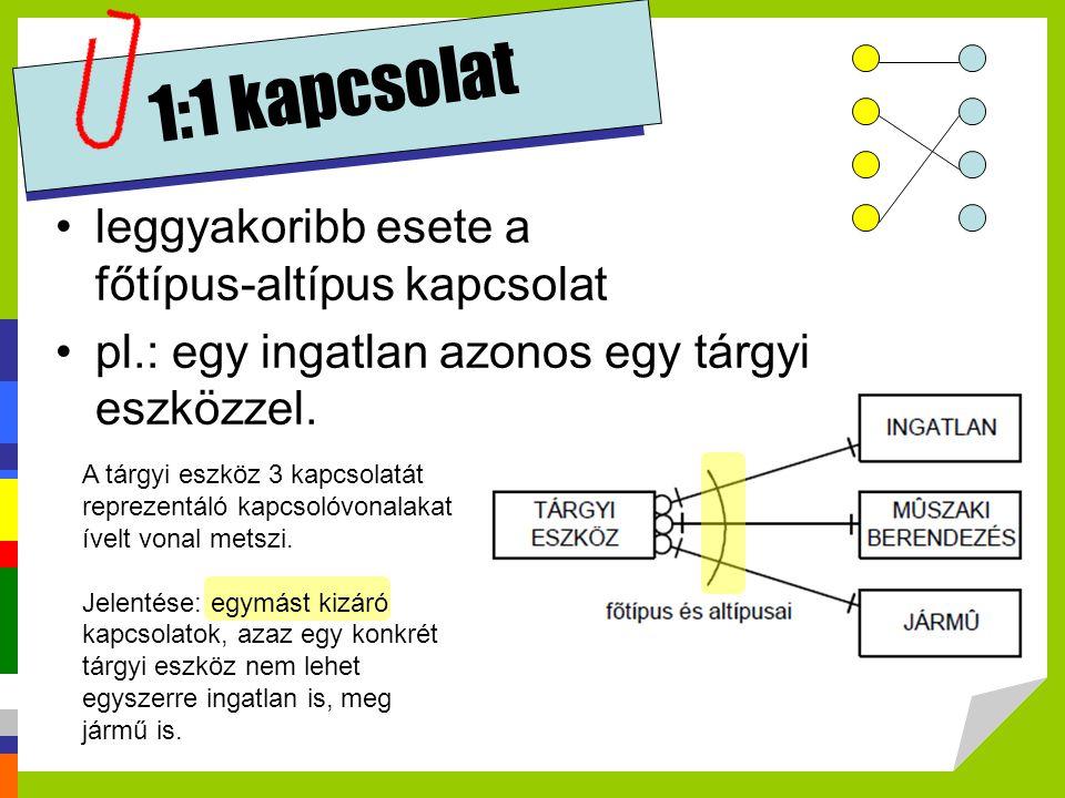 1:1 kapcsolat leggyakoribb esete a főtípus-altípus kapcsolat
