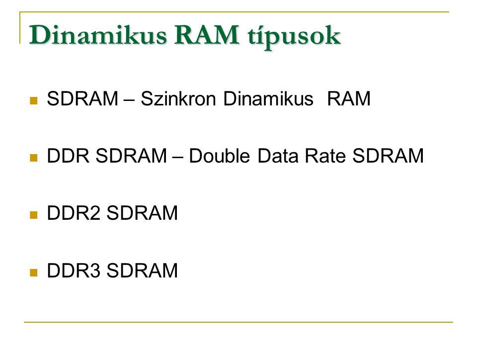 Dinamikus RAM típusok SDRAM – Szinkron Dinamikus RAM