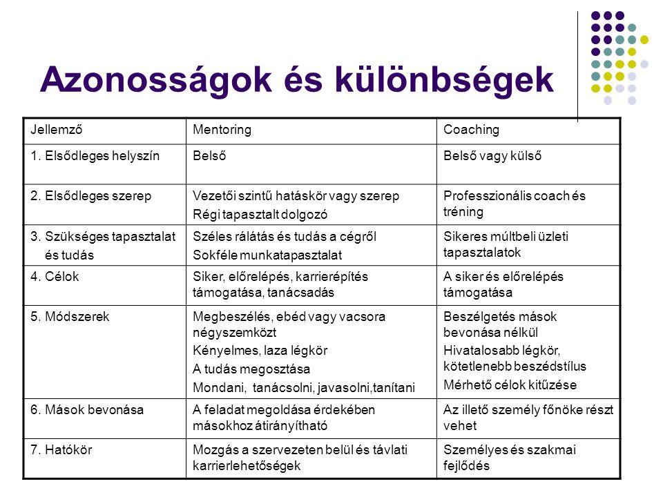 Azonosságok és különbségek