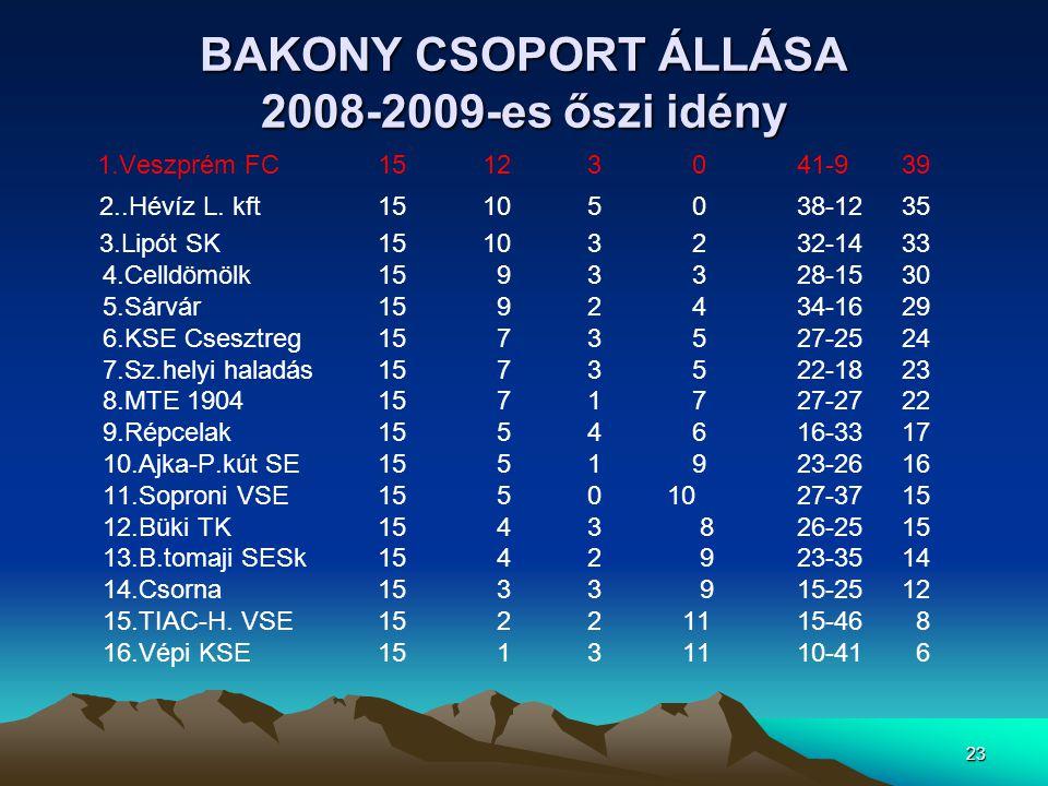 BAKONY CSOPORT ÁLLÁSA 2008-2009-es őszi idény