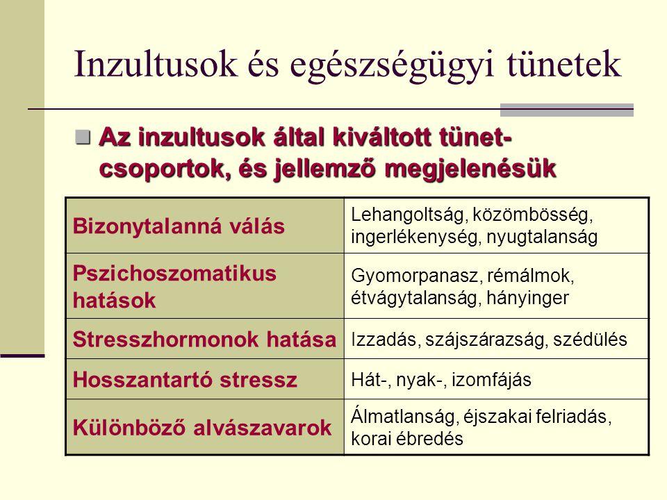 Inzultusok és egészségügyi tünetek