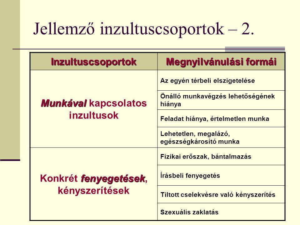 Jellemző inzultuscsoportok – 2.