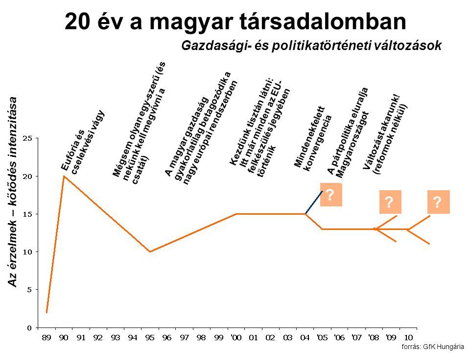 20 év a magyar társadalomban