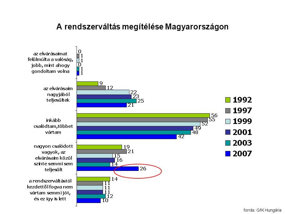 A rendszerváltás megítélése Magyarországon