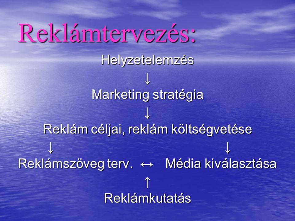 Reklám céljai, reklám költségvetése