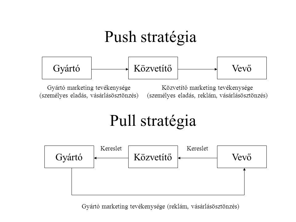 Push stratégia Pull stratégia Gyártó Közvetítő Vevő Közvetítő Gyártó