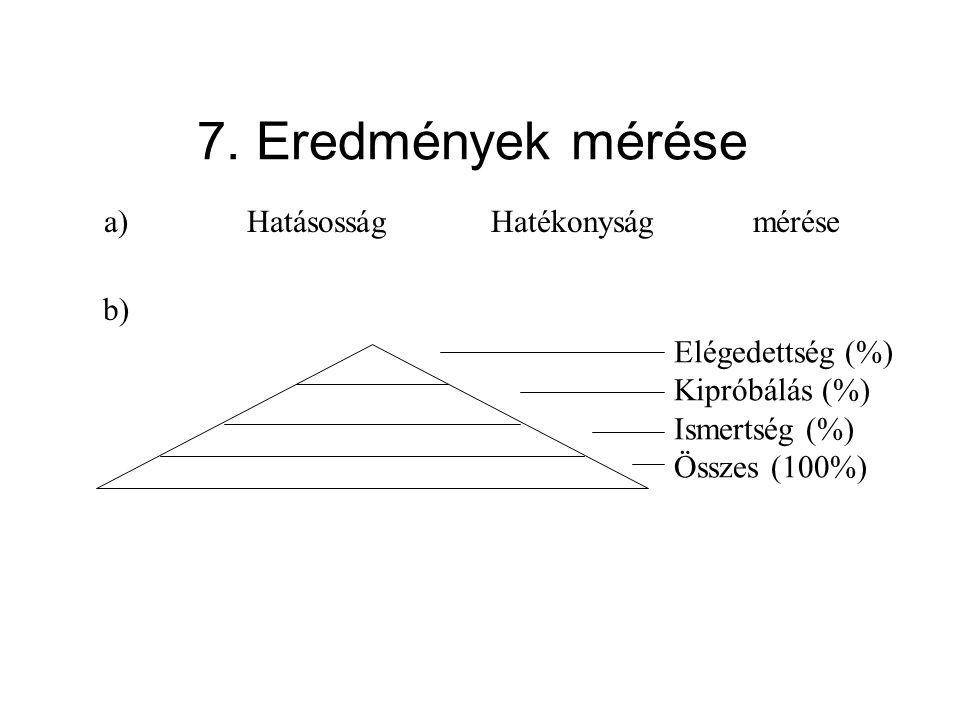 7. Eredmények mérése Hatásosság Hatékonyság mérése a) b)