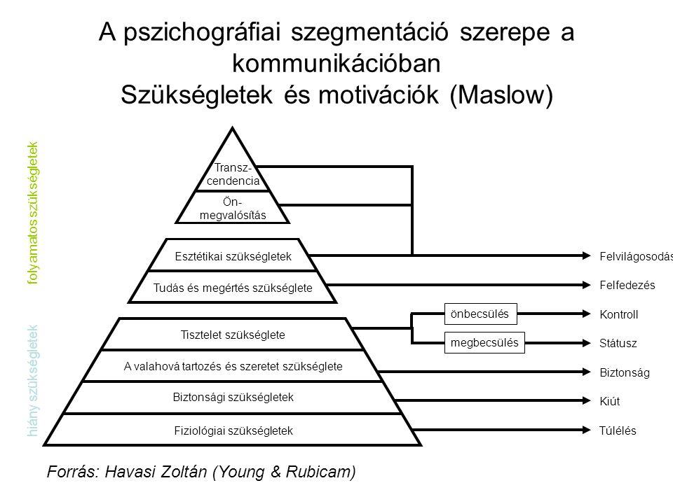 A pszichográfiai szegmentáció szerepe a kommunikációban Szükségletek és motivációk (Maslow)