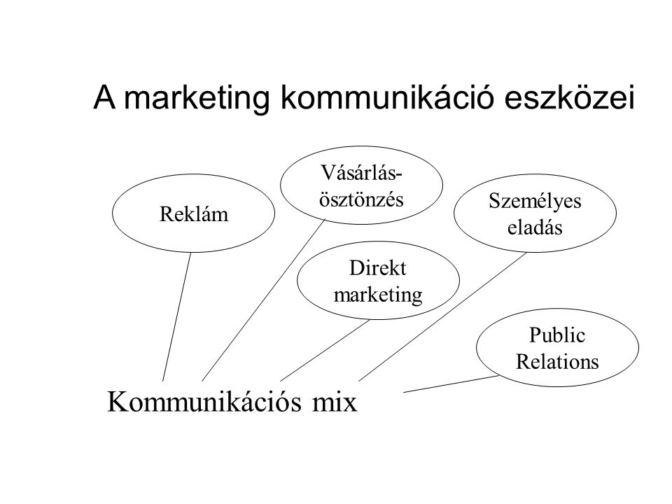 A marketing kommunikáció eszközei