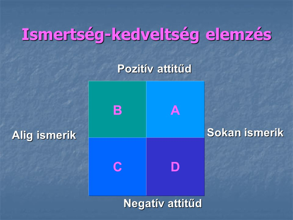 Ismertség-kedveltség elemzés
