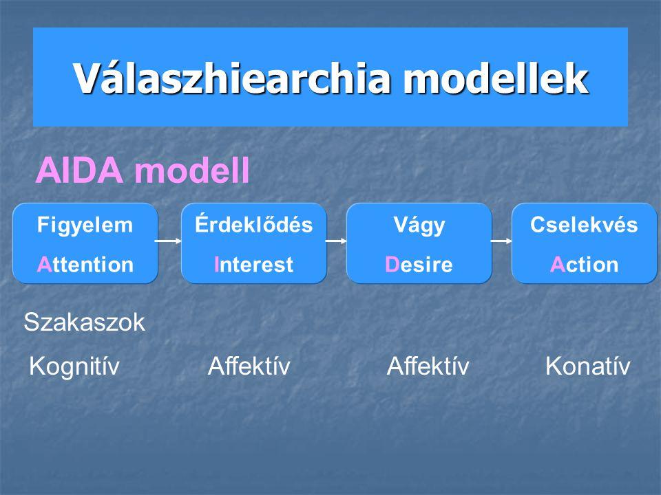 Válaszhiearchia modellek
