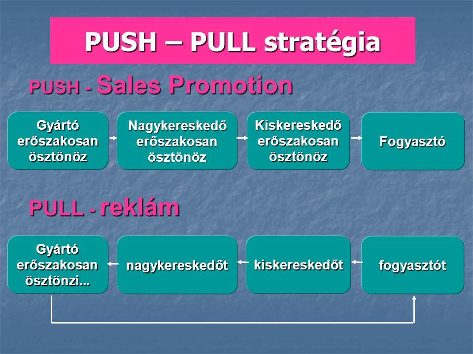 PUSH – PULL stratégia PULL - reklám PUSH - Sales Promotion