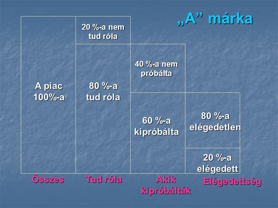 """""""A márka A piac 100%-a 80 %-a tud róla 80 %-a elégedetlen"""