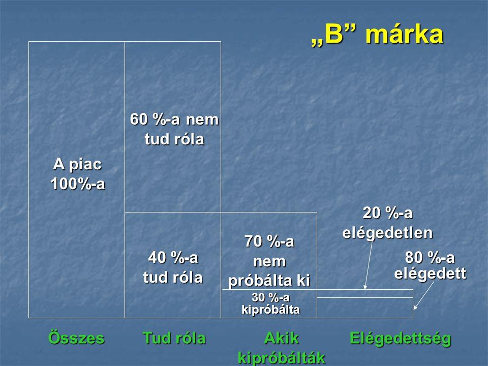 """""""B márka 60 %-a nem tud róla A piac 100%-a 20 %-a elégedetlen"""