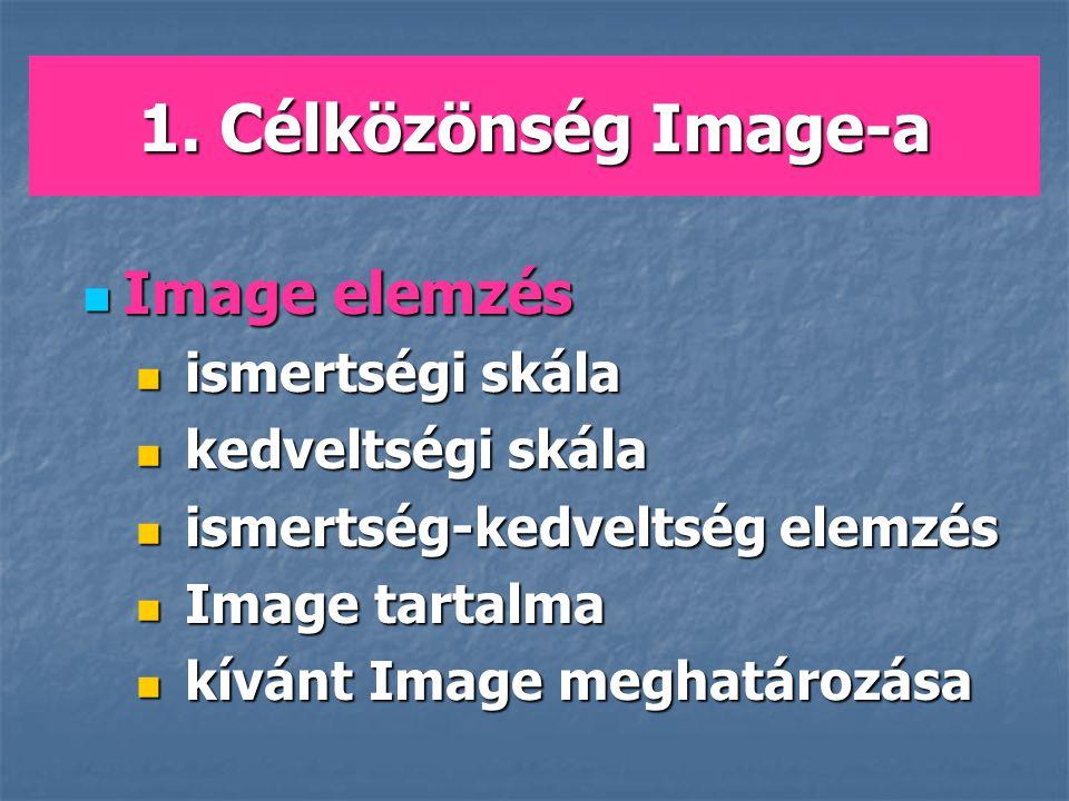 1. Célközönség Image-a Image elemzés ismertségi skála