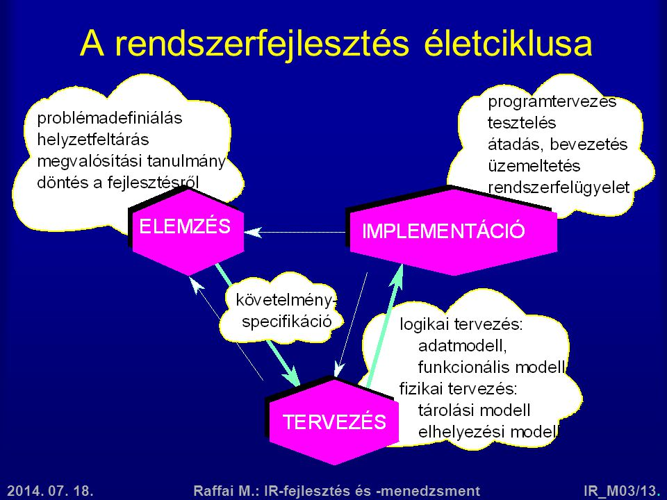 A rendszerfejlesztés életciklusa