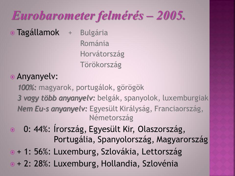 Eurobarometer felmérés – 2005.