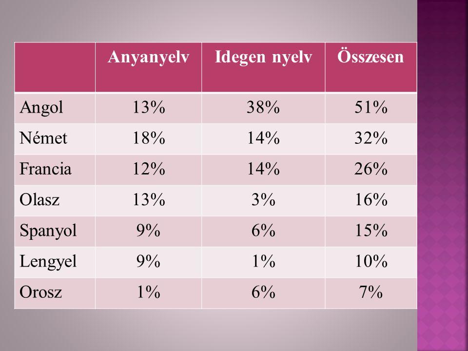 Anyanyelv Idegen nyelv. Összesen. Angol. 13% 38% 51% Német. 18% 14% 32% Francia. 12% 26%