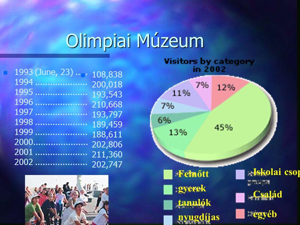 Olimpiai Múzeum Iskolai csop. Felnőtt Család gyerek tanulók egyéb