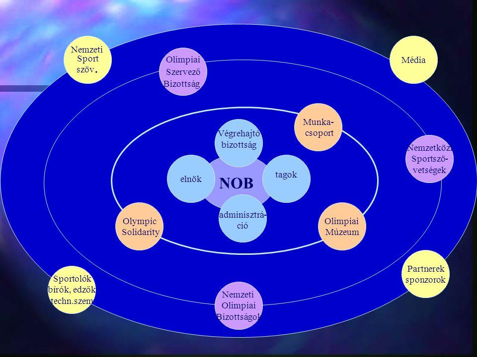 NOB Nemzeti Sport szöv. Média Olimpiai Szervező Bizottság Munka-