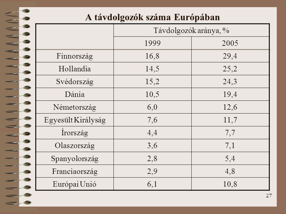 A távdolgozók száma Európában