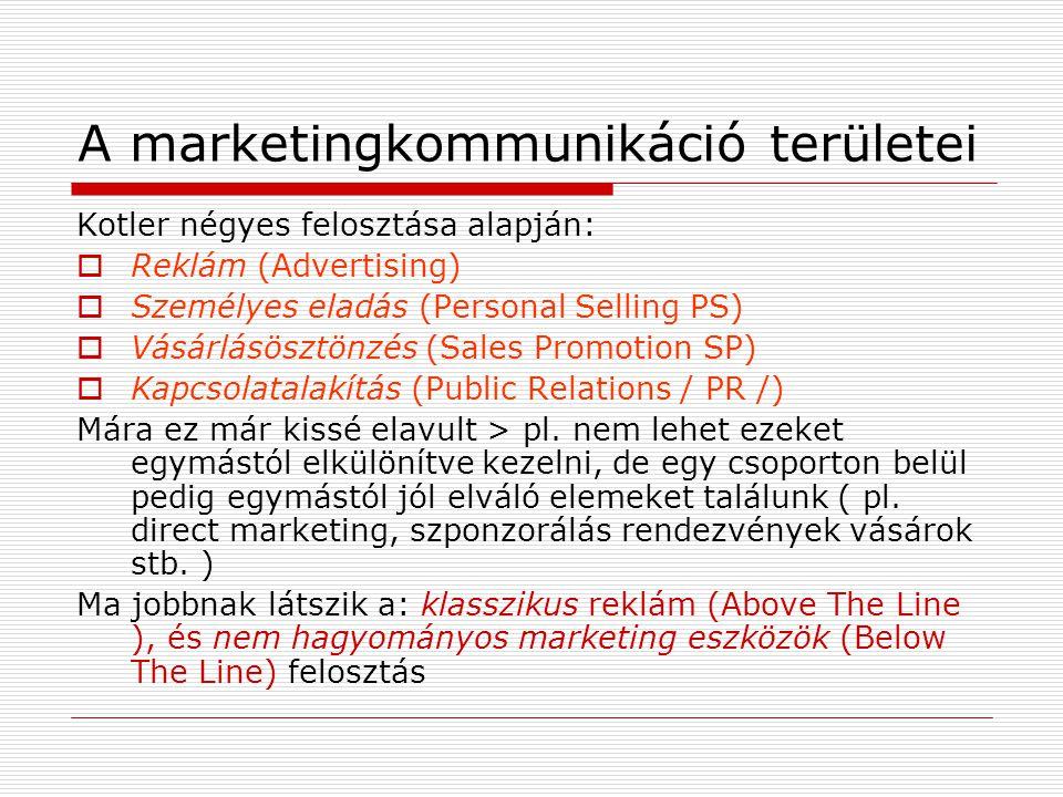 A marketingkommunikáció területei