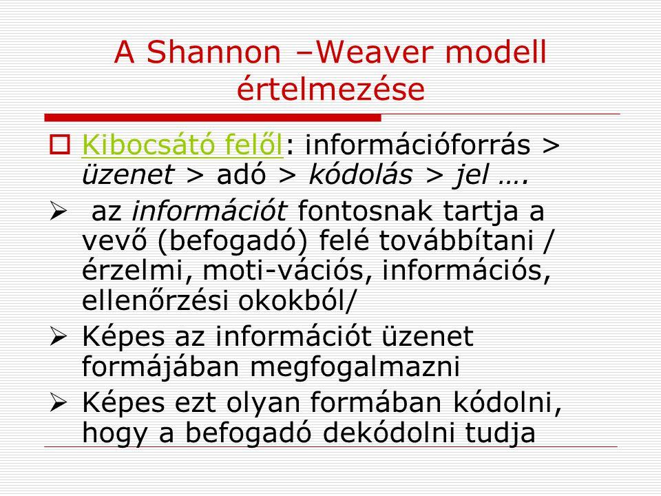 A Shannon –Weaver modell értelmezése