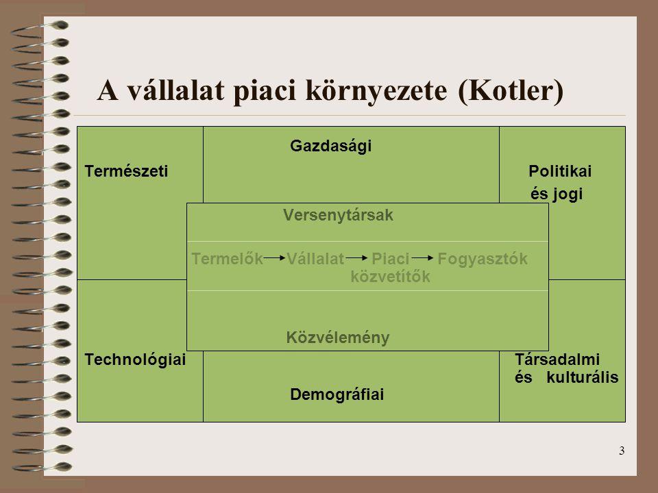 A vállalat piaci környezete (Kotler)
