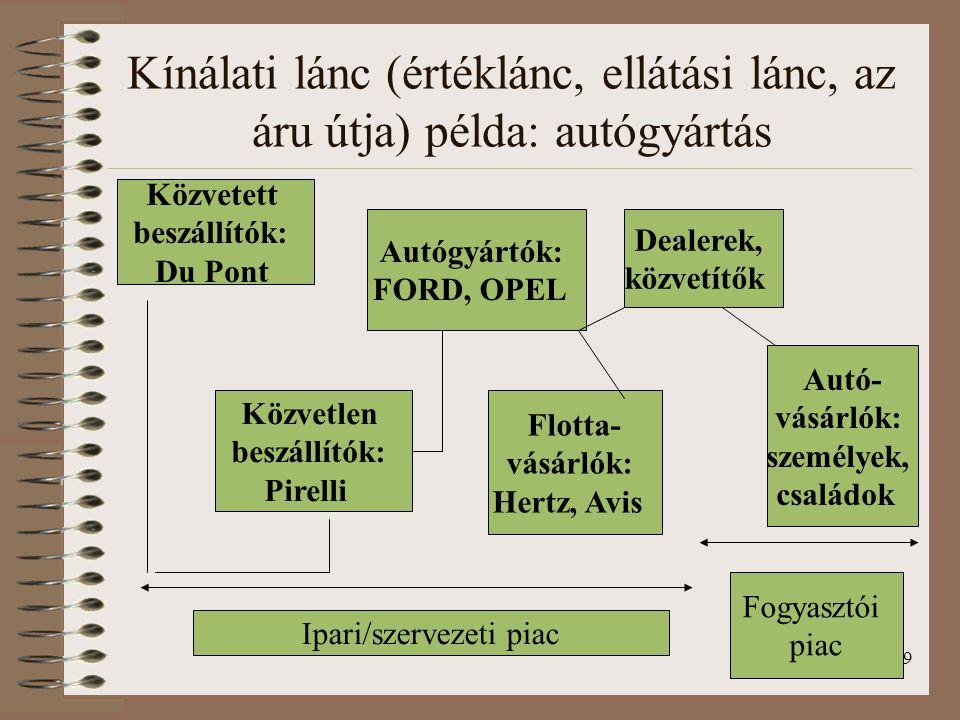 Ipari/szervezeti piac