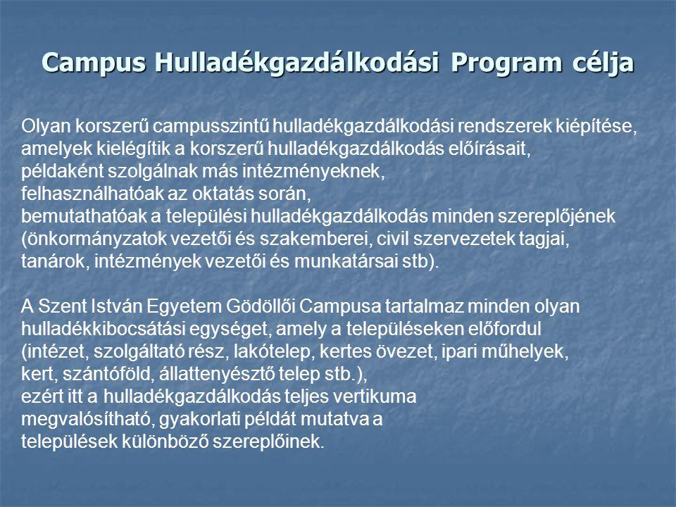 Campus Hulladékgazdálkodási Program célja