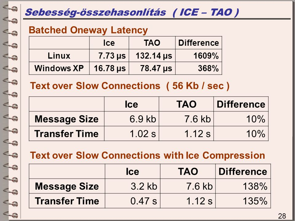 Sebesség-összehasonlítás ( ICE – TAO )