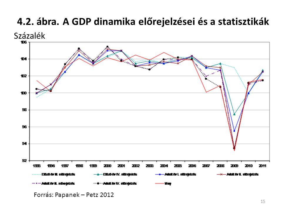4.2. ábra. A GDP dinamika előrejelzései és a statisztikák