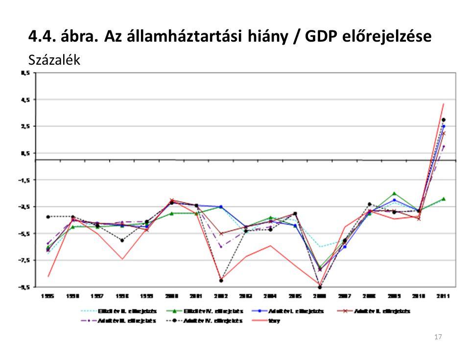 4.4. ábra. Az államháztartási hiány / GDP előrejelzése