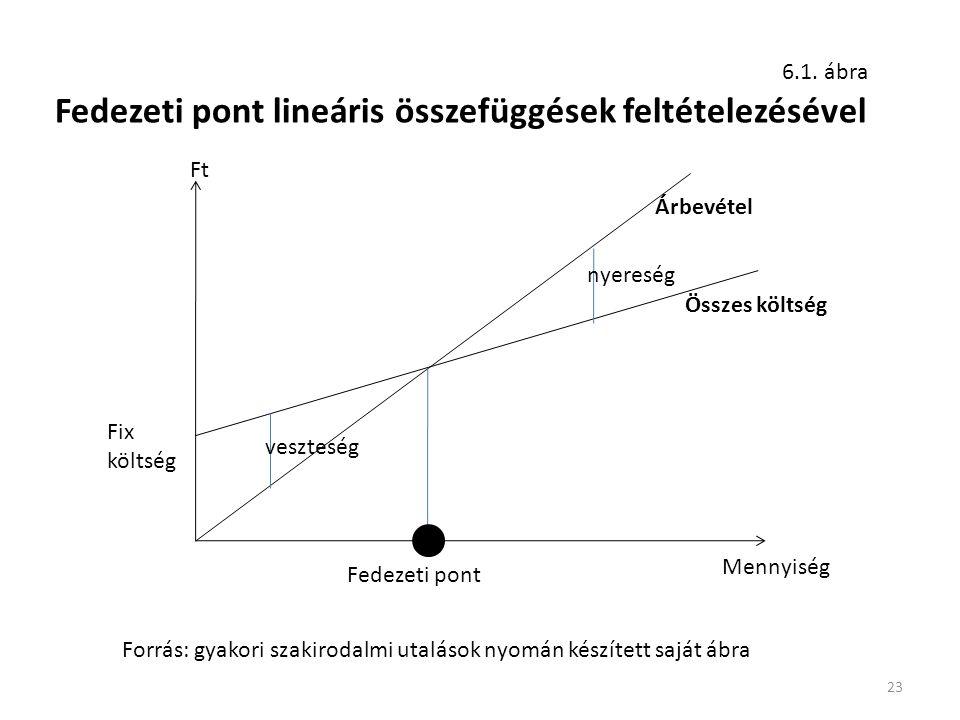 Fedezeti pont lineáris összefüggések feltételezésével