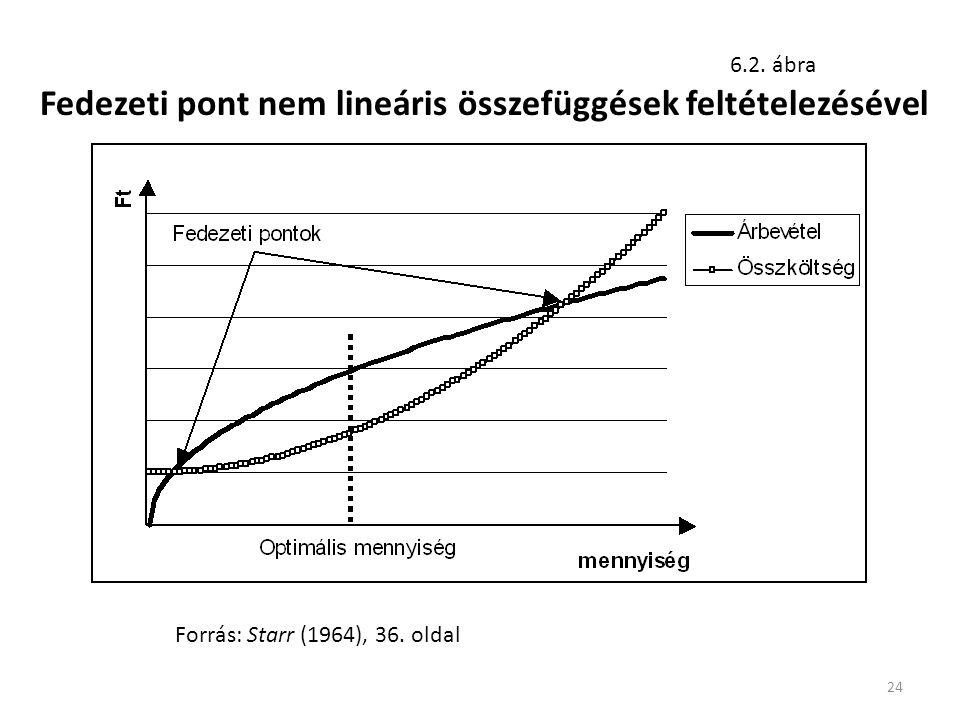 Fedezeti pont nem lineáris összefüggések feltételezésével