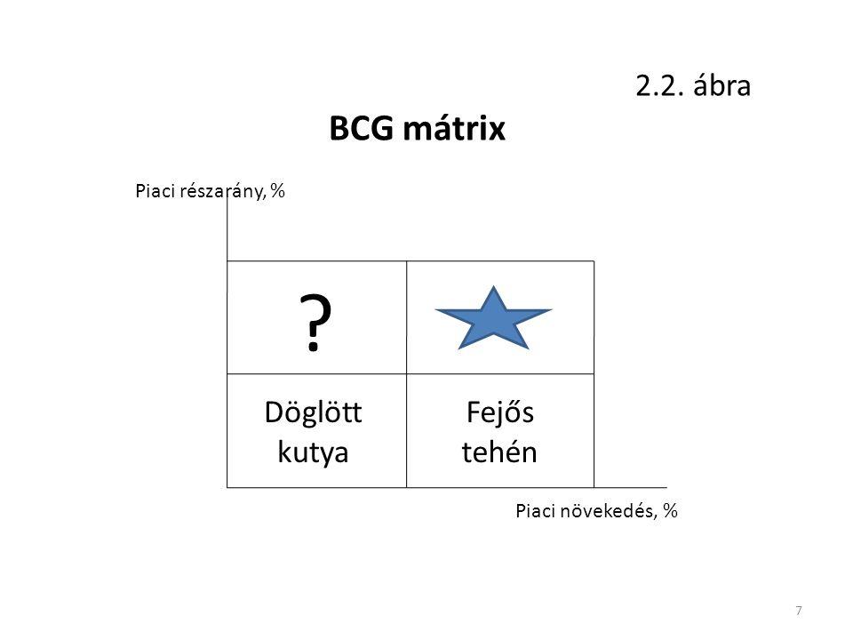 BCG mátrix 2.2. ábra Döglött kutya Fejős tehén Piaci részarány, %