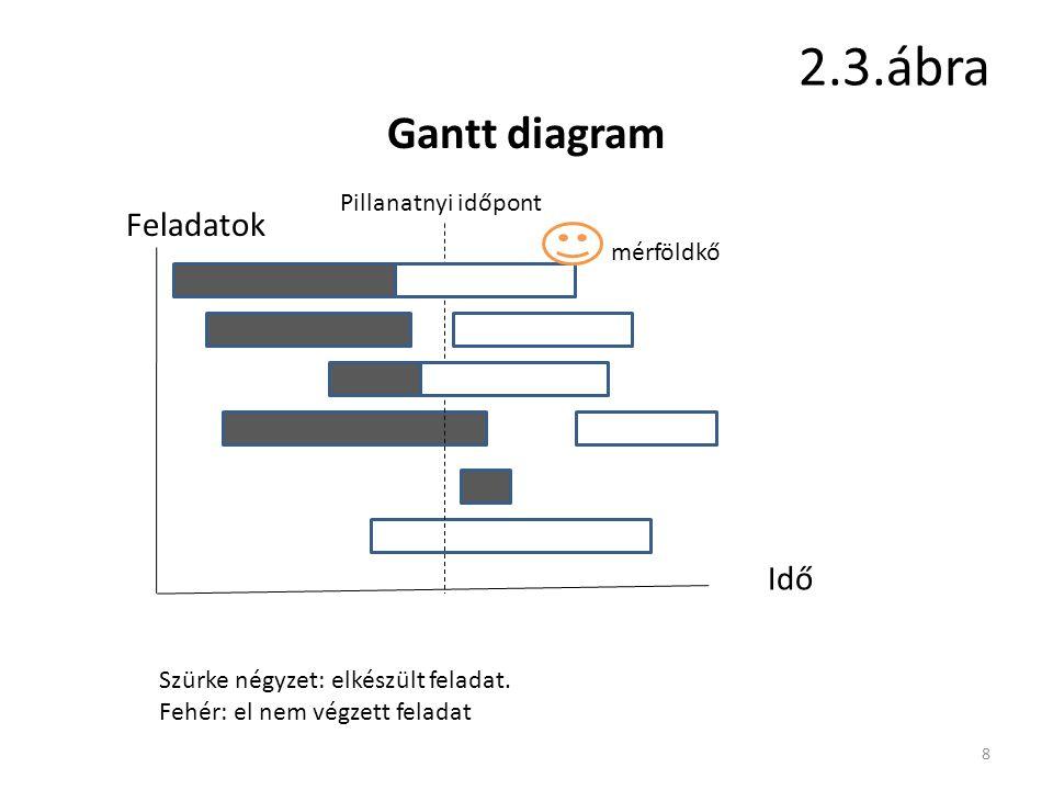 2.3.ábra Gantt diagram Feladatok Idő Pillanatnyi időpont mérföldkő