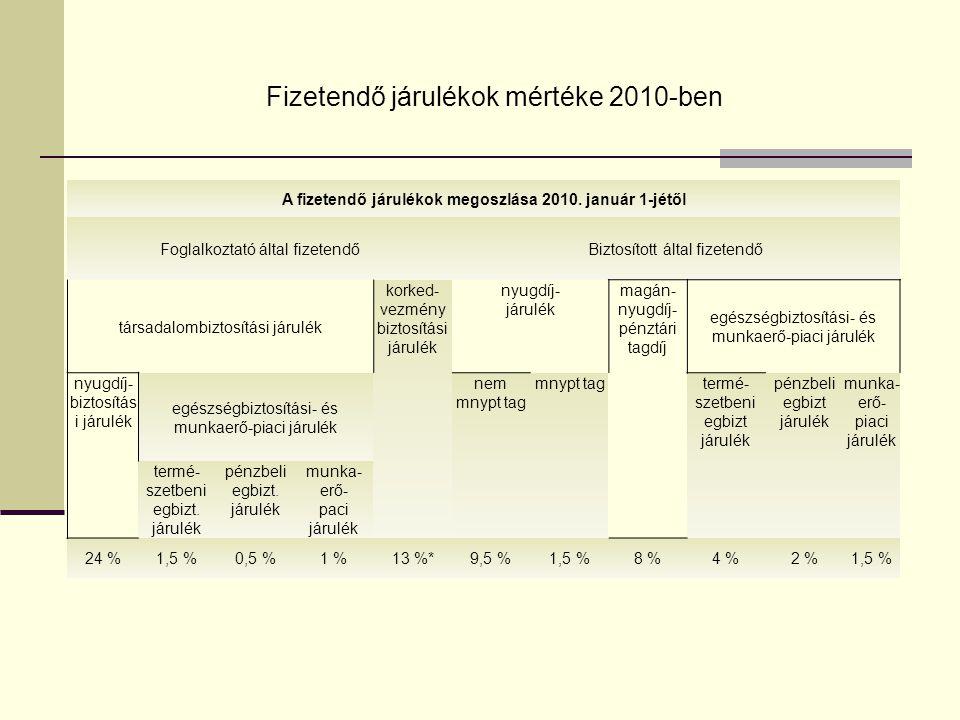 A fizetendő járulékok megoszlása 2010. január 1-jétől
