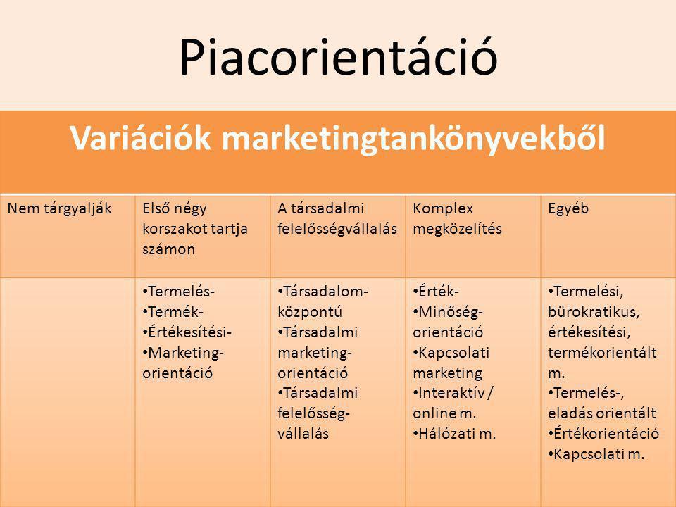 Variációk marketingtankönyvekből