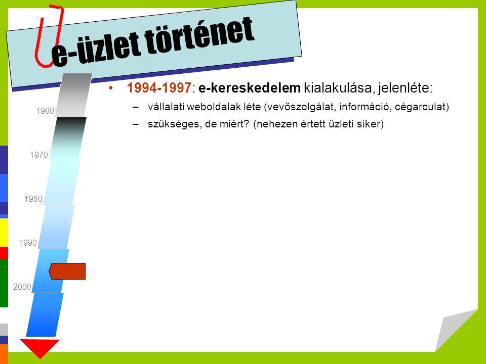 e-üzlet történet 1994-1997: e-kereskedelem kialakulása, jelenléte:
