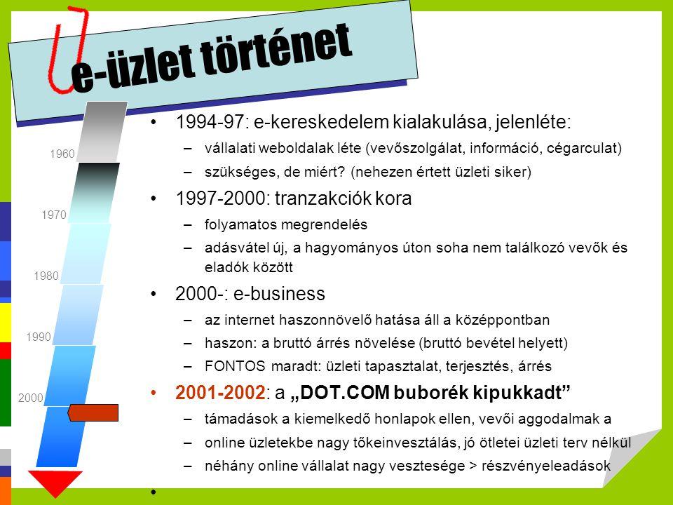 e-üzlet történet 1994-97: e-kereskedelem kialakulása, jelenléte: