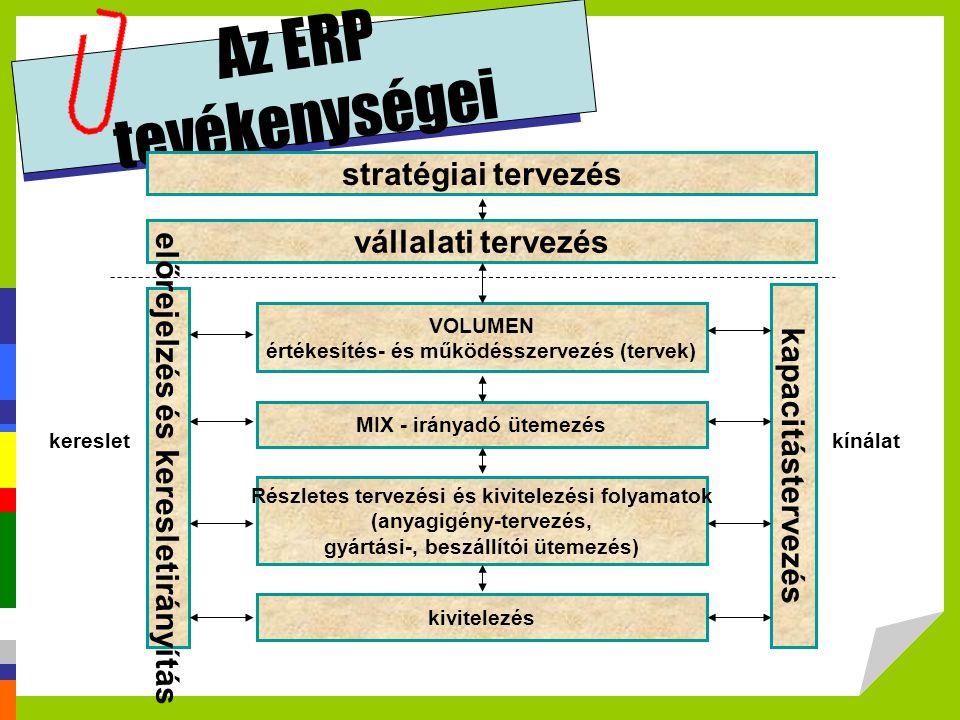 Az ERP tevékenységei stratégiai tervezés vállalati tervezés