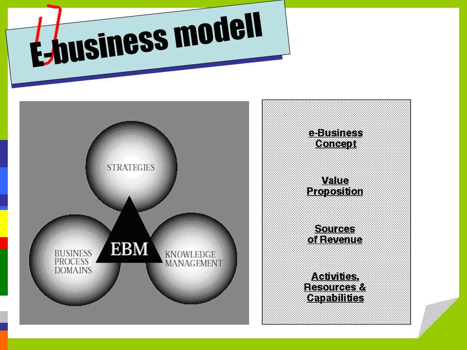 E-business modell http://www.ebusinessprogrammers.com/ebusiness/EbusinessDefine.asp.